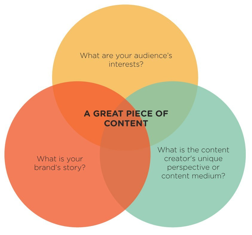 Tap JB Blog Post How to Create People Powered Content That Works for Your Brand