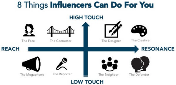 Online influencers graph