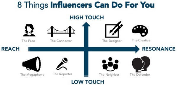 The 4 Ways to Find Online Influencers