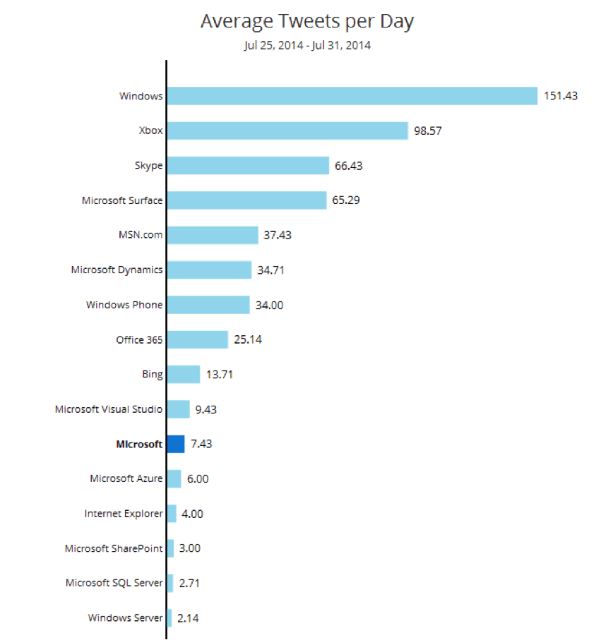 Average Tweets Per Day 10 Company and Product Branding Tips from Microsoft
