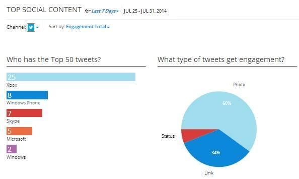 Microsoft top social content