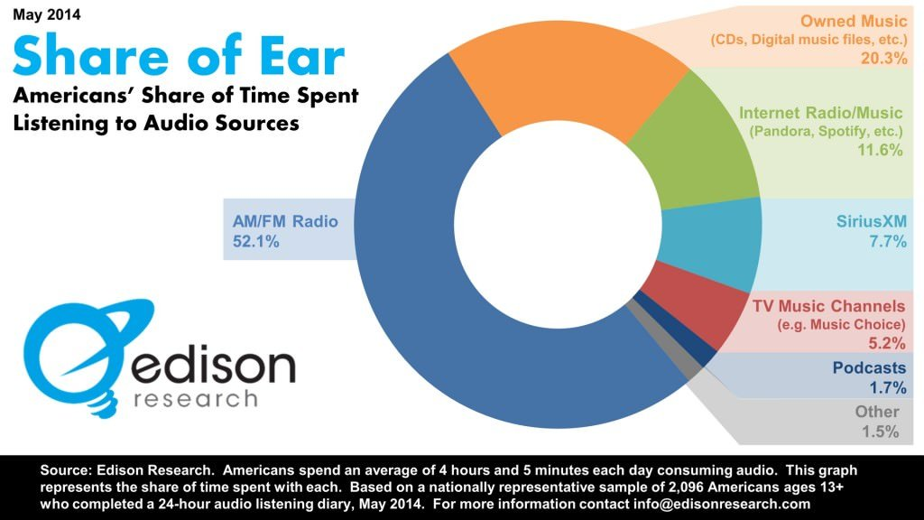 Edison Research Share of Ear