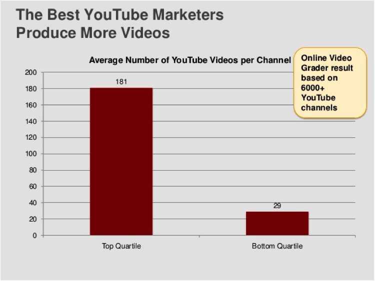 5 Tips to Turbocharge Conversions on YouTube