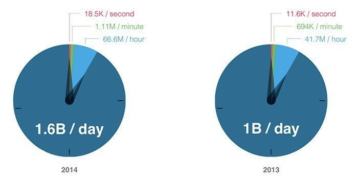 Instagram Likes Per Day