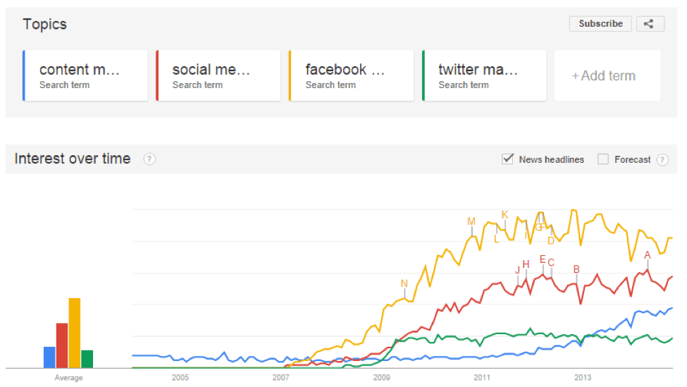 How Google Trends Helps Employers and Job Seekers