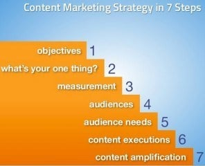 content marketing strategy - the 7 steps