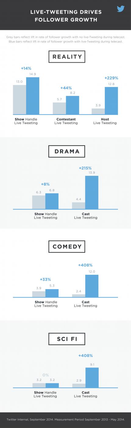 Live-Tweeting-infographic-vertical-091814-01-1-1