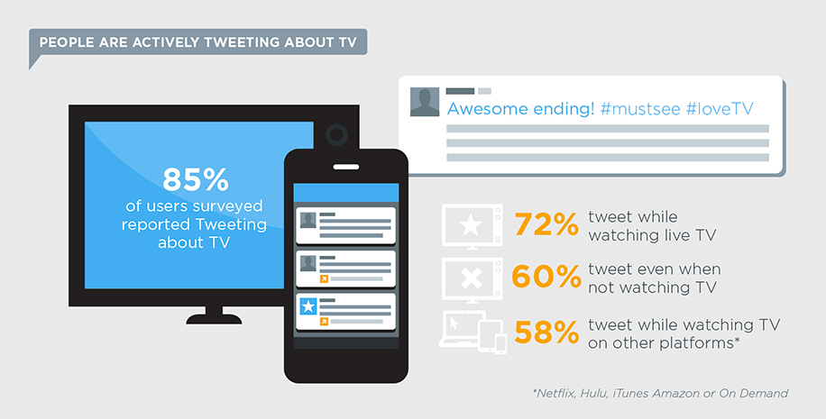 Twitter and TV: 4 Ways to Make It Work