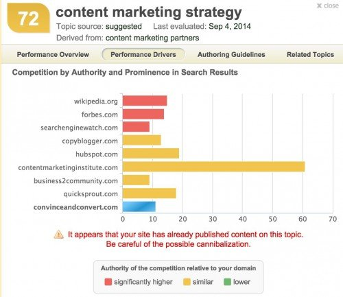 Inbound Writer assessment of core competitors for the topic Content Marketing Strategy