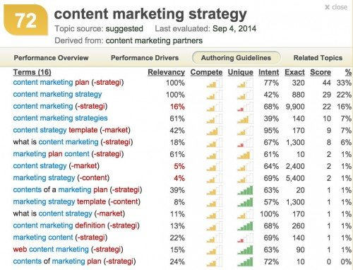 Inbound Writer volume and competition report for Content Marketing Strategy and related topics