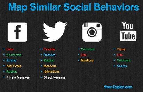 Map_similar_social_media_behaviors