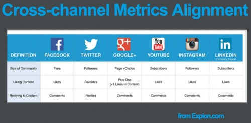 cross channel social media metrics alignment 2 e1416066372790 5 Shifts to Fix Your Social Media Metrics
