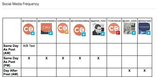 CoSchedule social media timeline