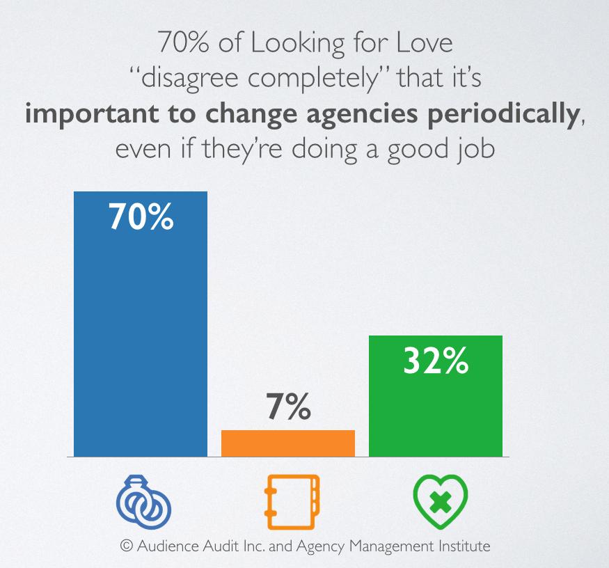 How often you should change agencies