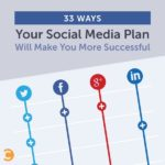 33 Ways Your Social Media Plan Will Make You More Successful