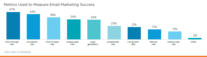 Metrics Used to Measure Email Marketing Success