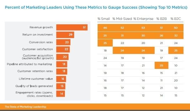Percentage of Marketing Leaders