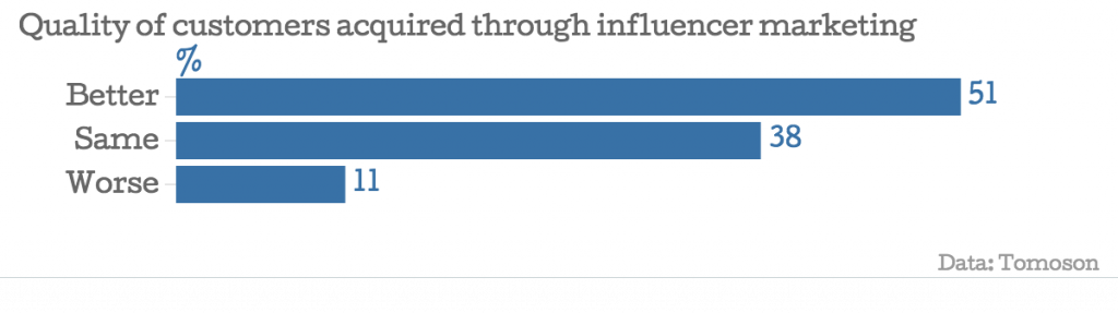 Quality of customers acquired through influencer marketing
