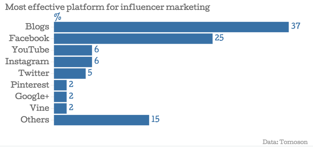 Most effective platform for influencer marketing