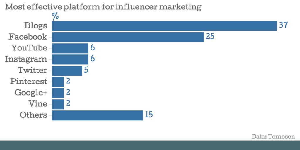 Most effective platform for influencer marketing