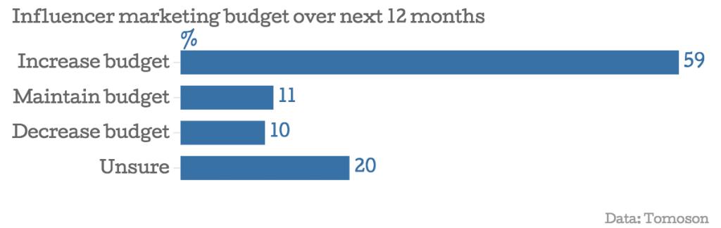 Influencer marketing budget over next 12 months