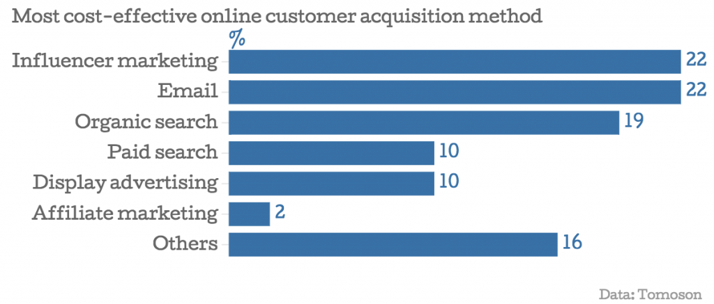 Most cost-effective online customer acquisition method