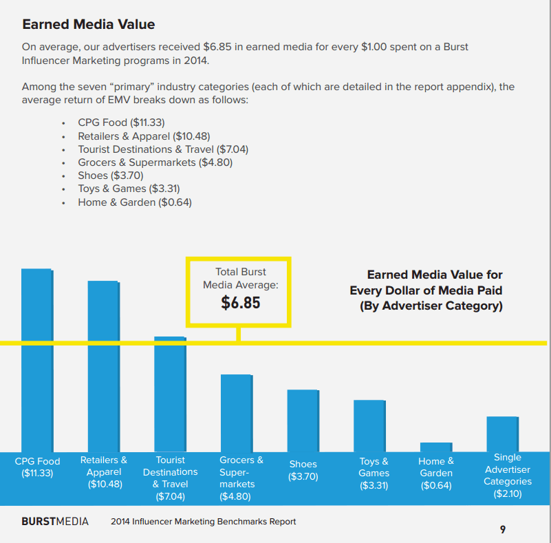 Earned Media Value infographic