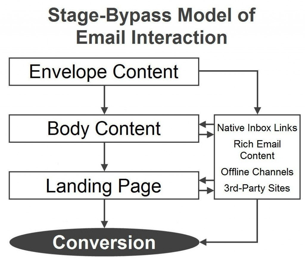 Stage-Bypass Model of Email Interaction