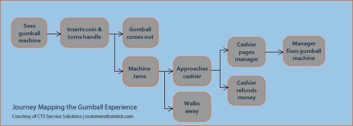 Map of basic gumball journey