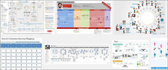 Tips To Get Started With Customer Journey Mapping - Journey mapping software