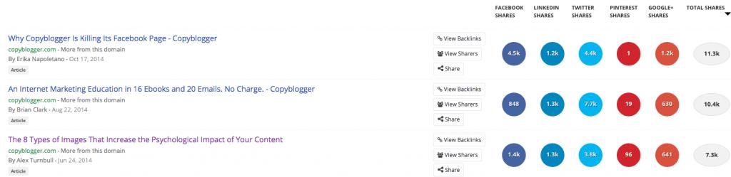 BuzzSumo - Copyblogger