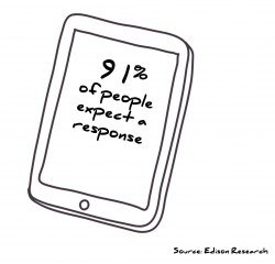 91% of people complaining on the phone expect a response