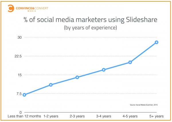 slideshare secret weapon