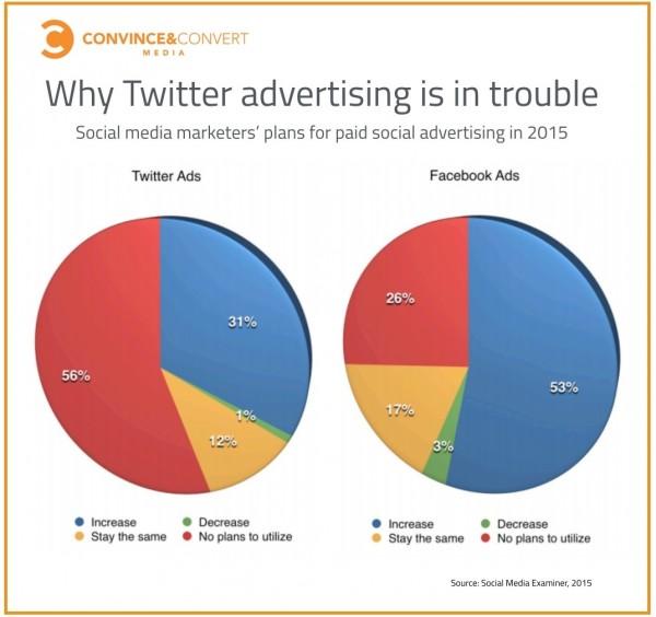 Interest in Facebook advertising far exceeds interest in Twitter advertising