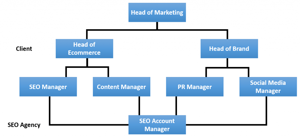 SEO relationship current