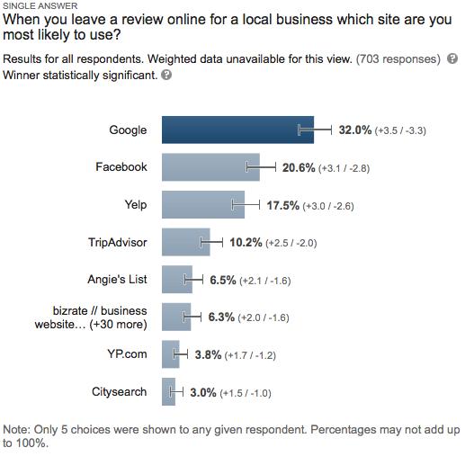 business reviews survey