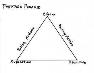 Freytags Pyramid