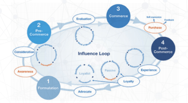 influence loop