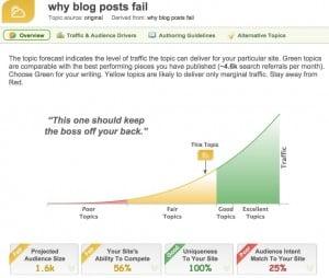 why blog posts fail