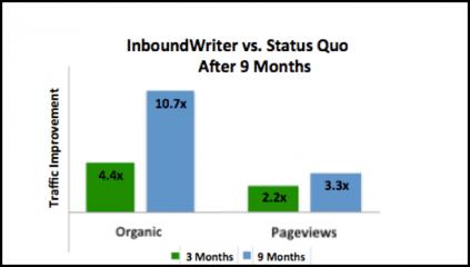 Inbound Writer 2015 results