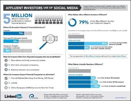 how investors use social media