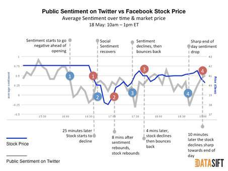 public sentiment and stock price
