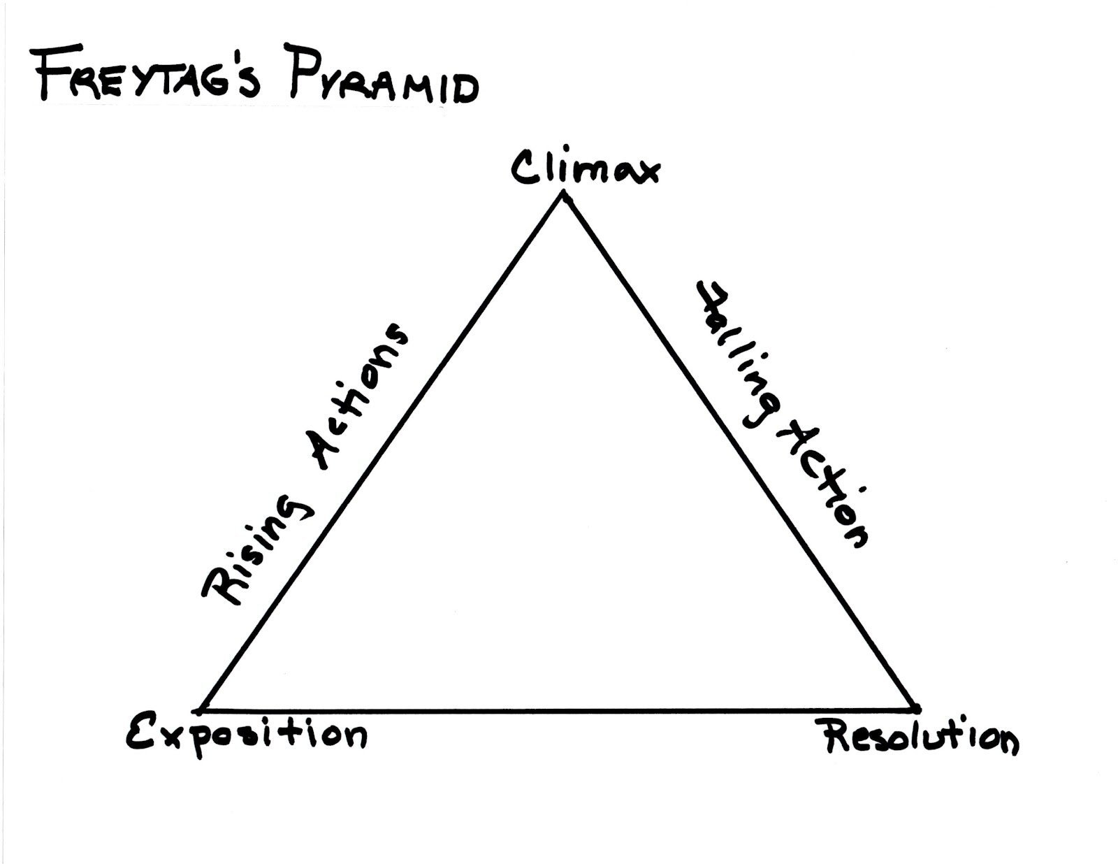 freytags-triangle