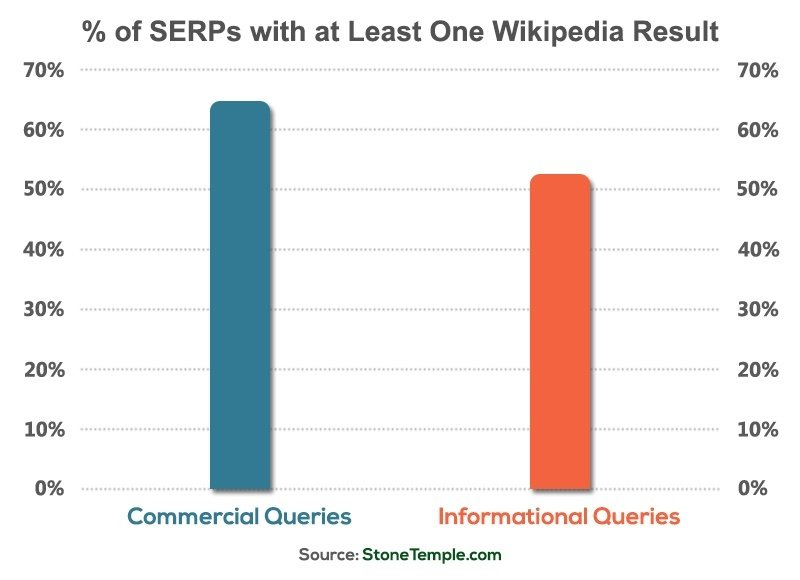 percent-of-serps-1-wiki-result