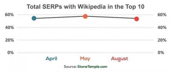 serps-wiki-top-10