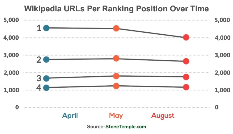 wiki-urls-per-ranking-over-time
