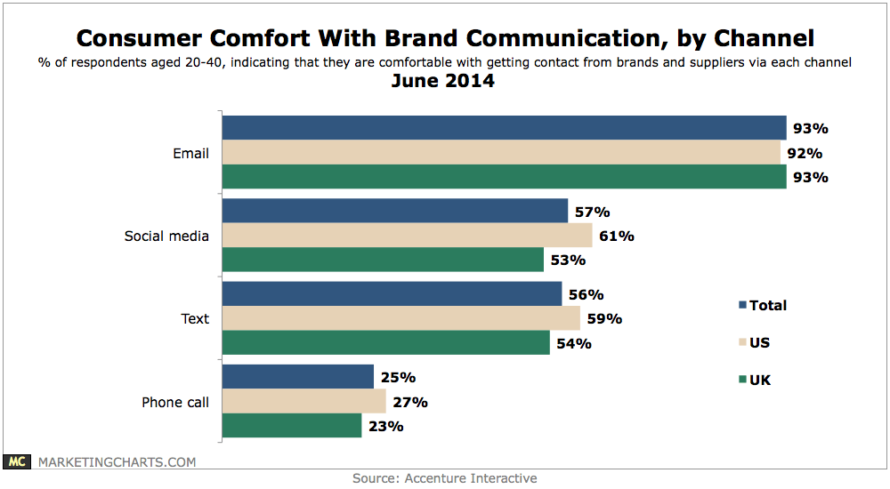 Accenture-Consumer-Confort-Brand-Communication-by-Channel