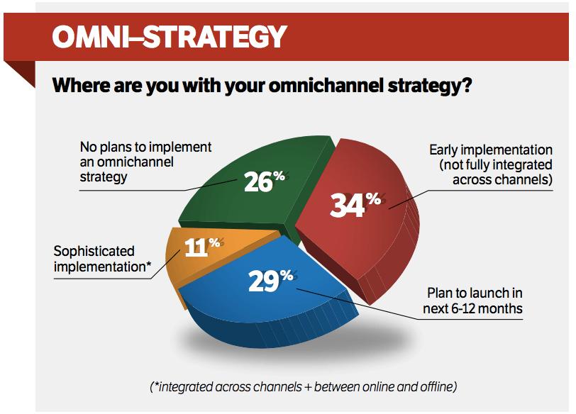 CMO Club Cross Channel study