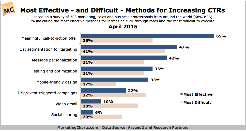 Most-Effective-Difficult-Methods-for-Increasing-CTR