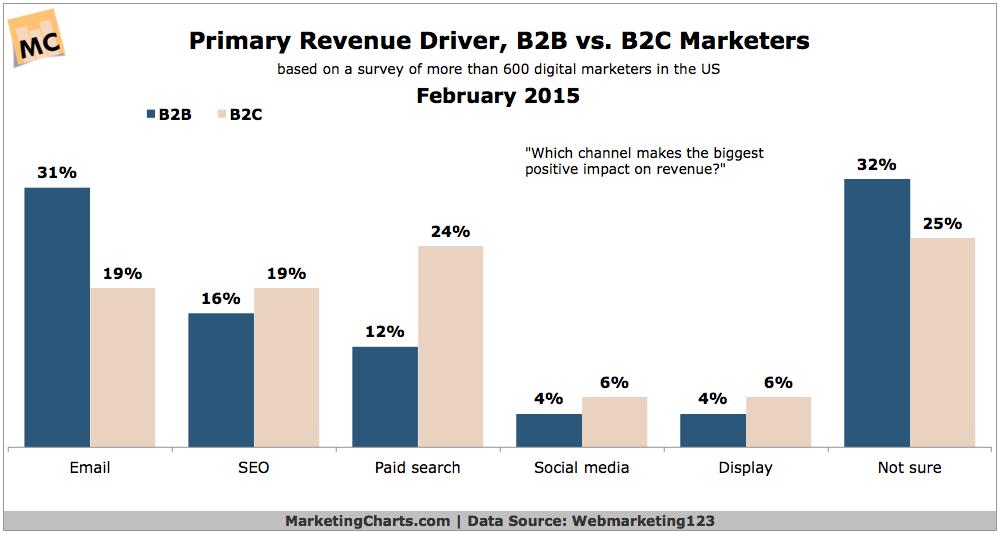 Primary-Revenue-Driver-B2B-v-B2C